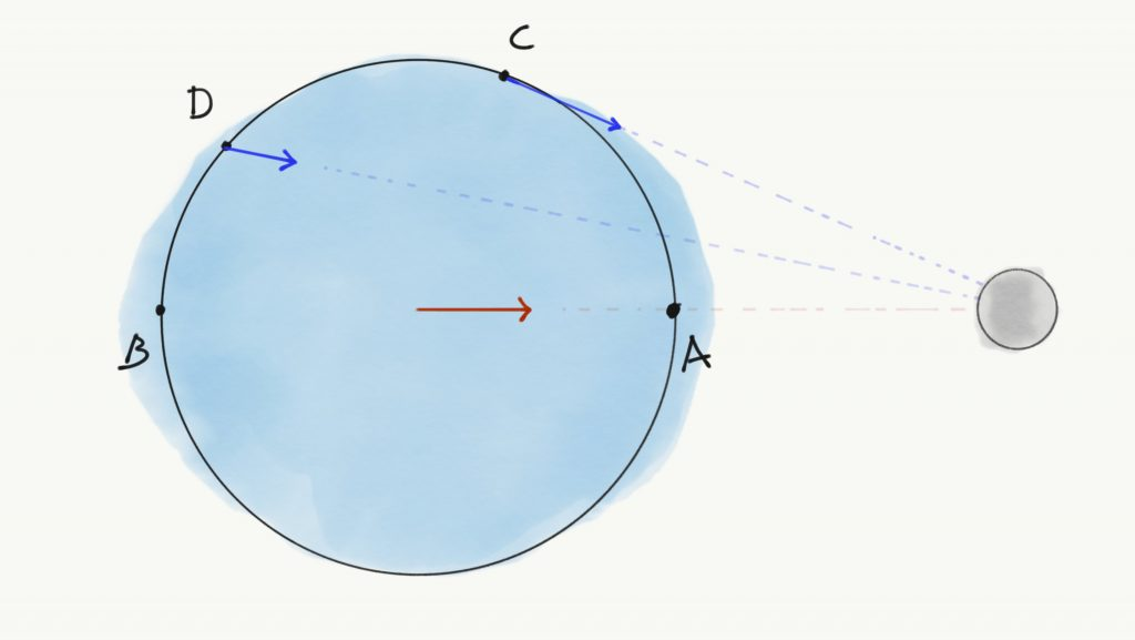 Same schematic as the previous one, but more points are added. Point C is located more or less on top of the earth, a little to the right of the North Pole. Point D is located between the North Pole and point B. Little blue arrows, called vectors, are drawn from points C and D, pointing towards the centre of the moon. A little red vector is drawn at the centre of the earth, pointing to the centre of the moon. These vectors represent the forces acted on these points caused by the moon's gravity.