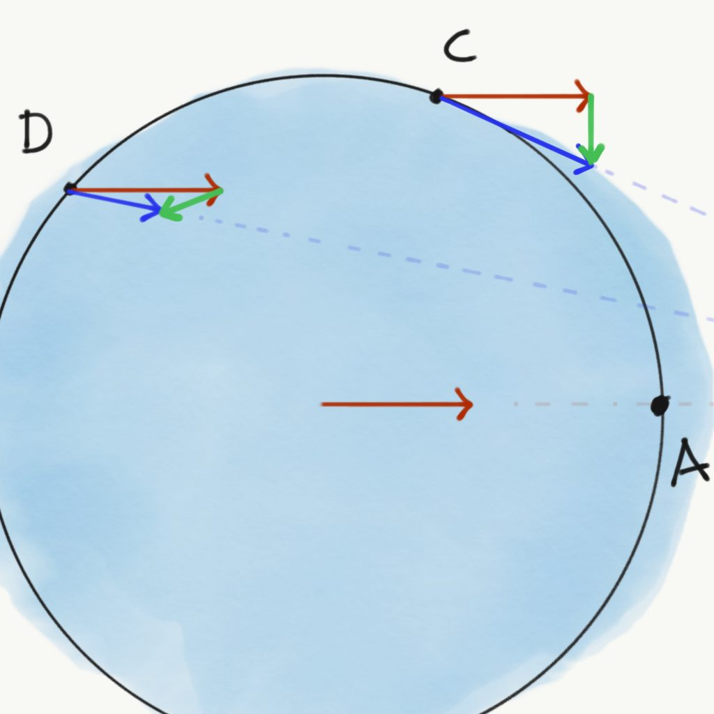 We see a close-up of points C and D. The red vector, representing the force of the moon exerted on the earth, originates here from point C. The blue vector, representing the force of the moon exerted on point C, still originates from point C. So, we have two vectors coming from point C. A little green vector is drawn between the heads of the other vectors, pointing down, towards the location of where the bulge closest to the moon will emerge. And so, the combination of the two real forces exerted by the moon results in a net force. The exact same procedure has been applied to point D. Only here, the green net force vector is pointed the other way, towards where the other bulge, on the other side of the planet, will emerge.