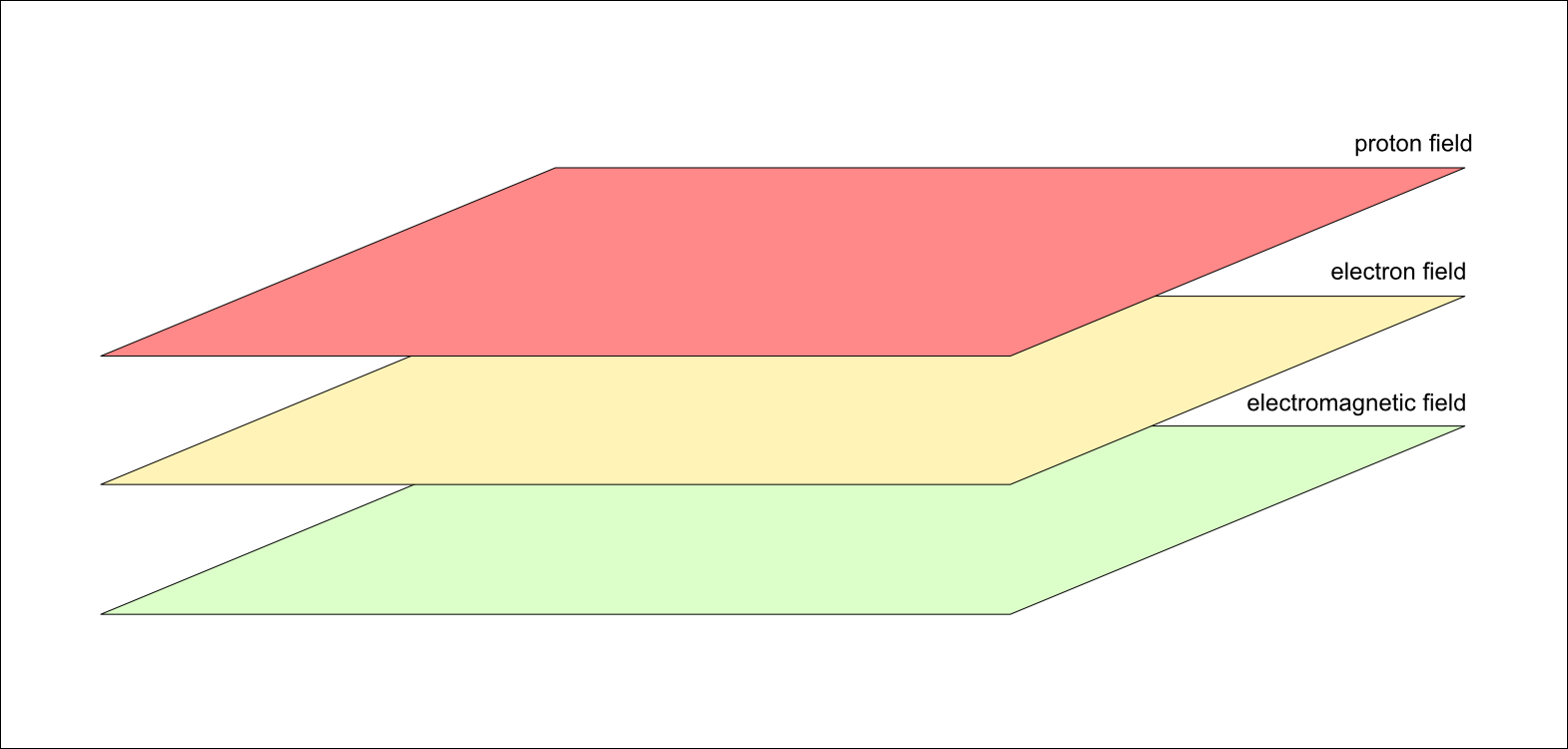 Figure 2. Three fields of space are drawn stacked. In reality, they are three-dimensional and not stacked and separated as depicted here. Instead, they are occupying the same space, completely blended with each other.