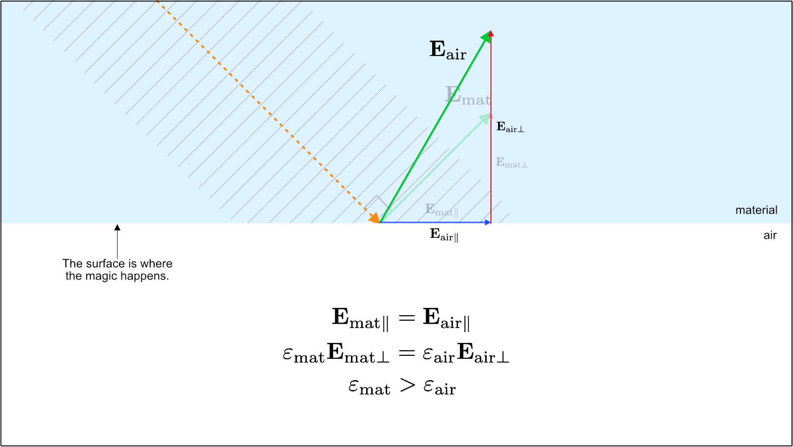 Figure 6. Because the epsilon (electric constant) of the material is larger than that of air, the perpendicular component vector of air has to be larger due to satisfy the equation. Here, a new resultant vector of the electric field in air has been drawn superimposed on the old electric field vector to emphasise the difference.