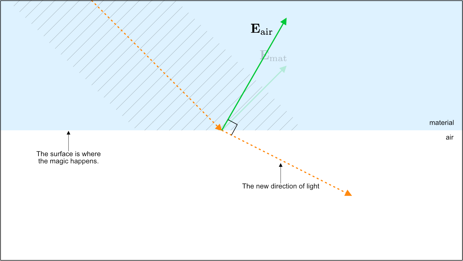 Figure 7. The new direction of light in air is refracted relative to the original angle inside of the material, just as vector calculus predicted.