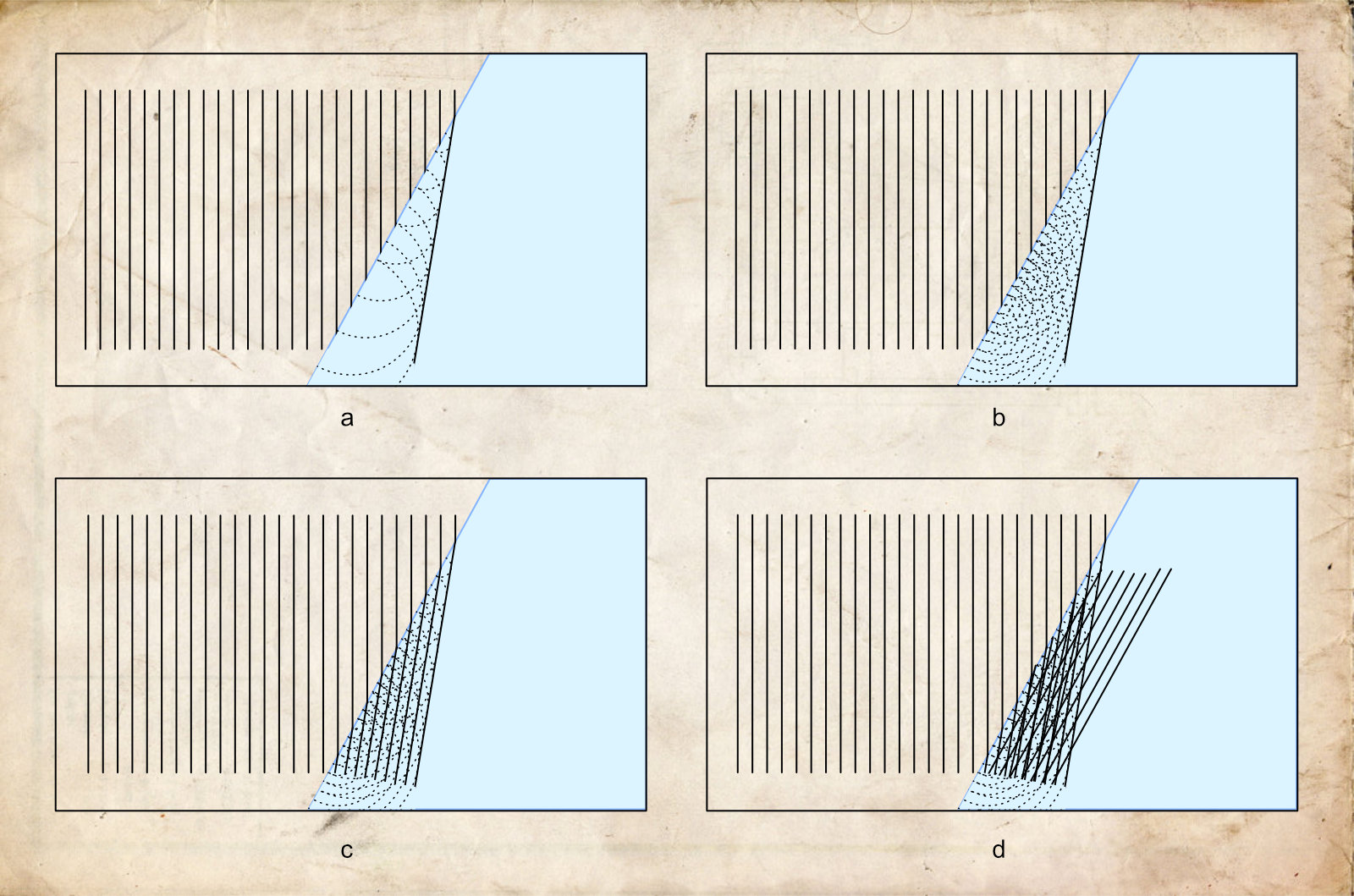 (a) The vertical lines represent the crests of the light wave. The blue area is the glass or liquid. As light only bends in these materials at an angle, the diagram shows a beam of light approaching the surface of the material at an angle. Huygens proposed that at every instance 'wavelets' (drawn here as segments of dotted circles) can be thought emanating at every point in space, growing over time. Connecting the wavefronts of those wavelets predicts the course of the next wave (crest). As the bottom of the incoming crests hit the surface first, those wavelets will have had time to grow larger before the top of the incoming crests hit the surface. (b) Over time, multiple wavelets can be thought to have developed. (c) Where the wavelets intersect each other wave crests can be drawn. The result seems to be the predicted new progression of the light beam inside of the material.(d) However, over time, multiple intersections will have developed. By Huygens' logic, multiple wave crests could be drawn. This, however, would result in a diffuse light wave, spreading out its light instead of a distinct bending of the one beam. Stating that a situation as sketched in (c) will occur is selectively choosing a preferred scenario while (d) shows multiple would occur. Hence, Huygens' principle seems right at first but ultimately breaks down over time.