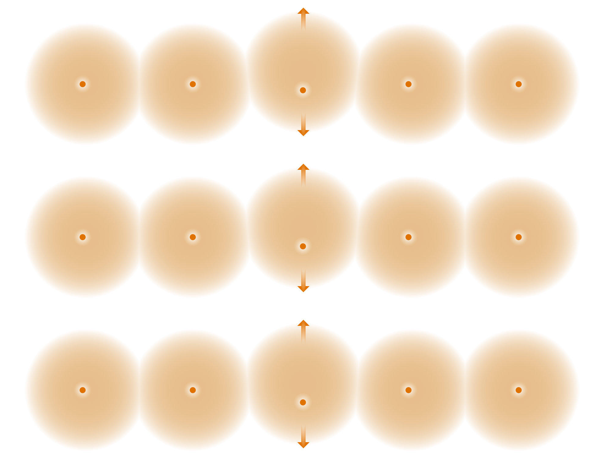 Figure 2. A cartoon of atoms in the polarized filter of sunglasses. On average, they are lined up in a chain in a way as to allow the electron cloud to mainly move up and down, not left and right. The material is said to be vertically polarized.